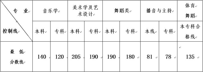 2015年云南艺术类专业统考合格分数线