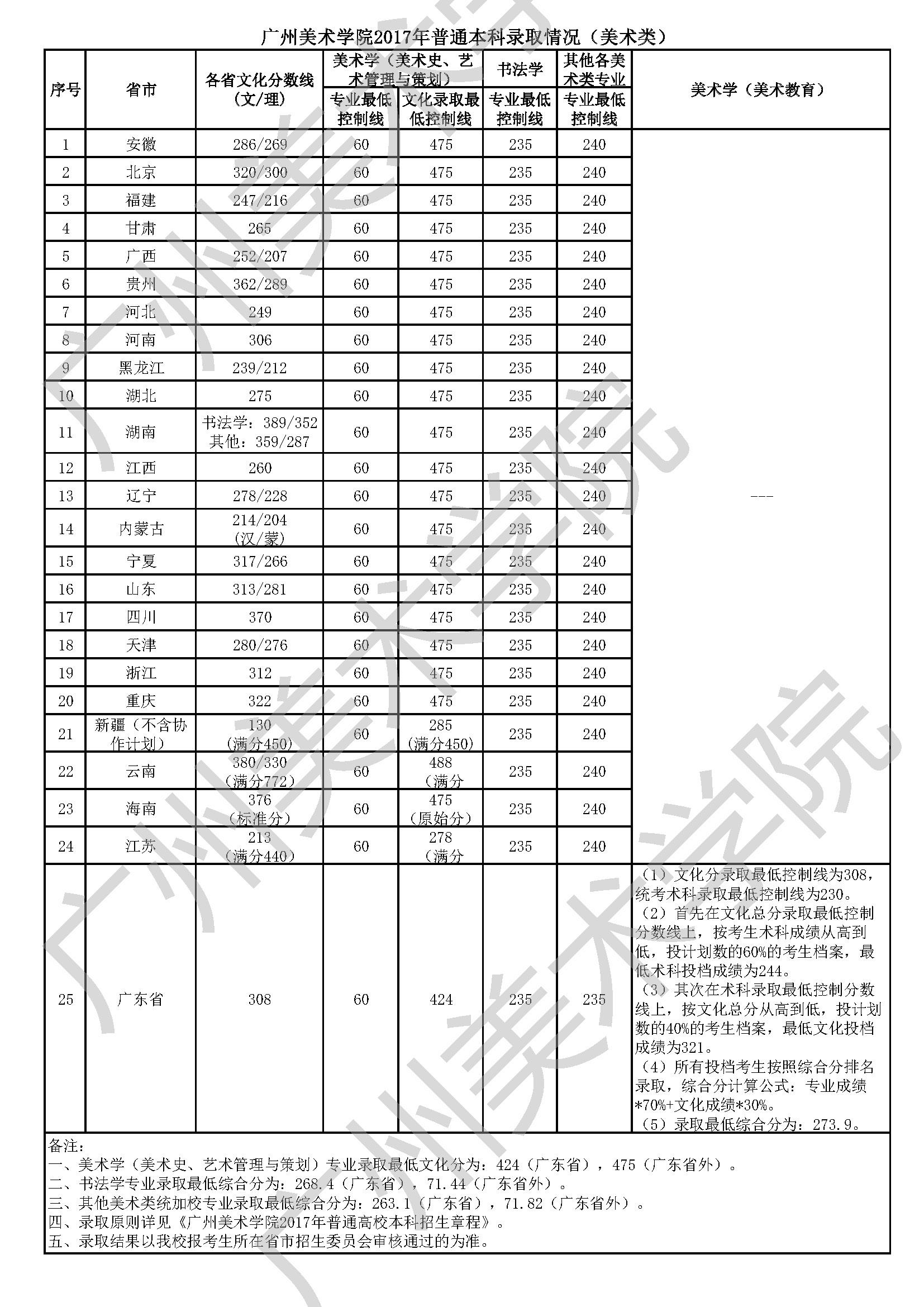 臺北美術學院2017年本科招生登科分數線-51美術網