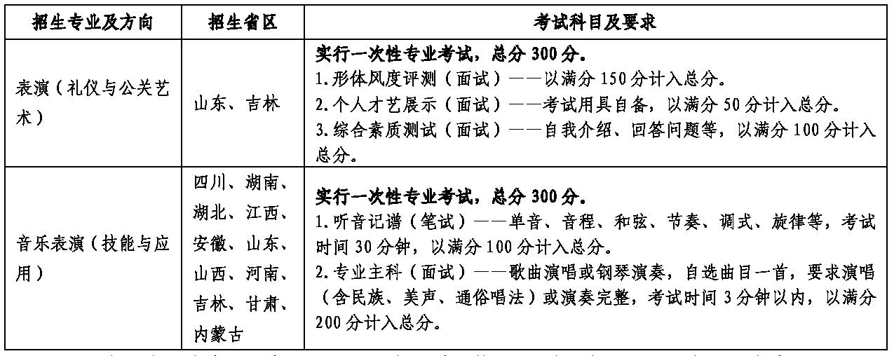 云南艺术学院(省外)2019年各专业招生省份、考试科目及要求