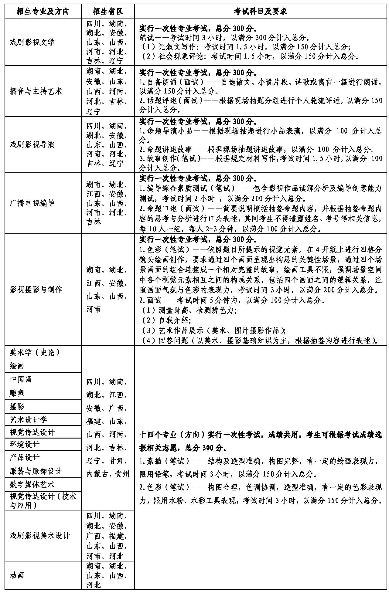 台灣藝術學院(省外)2019年各專業招生省分、測驗科目及請求