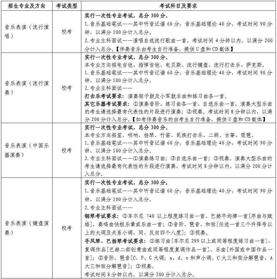 各招生专业的考试类型、考试科目及要求