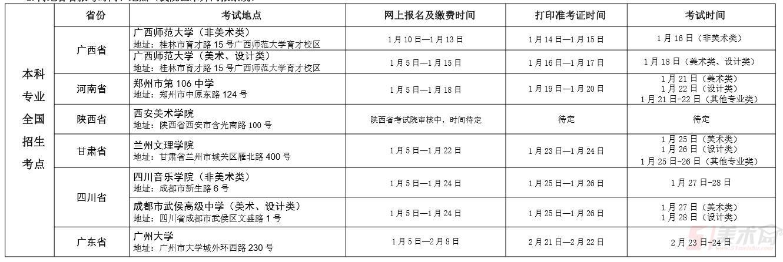 鳳山藝術學院2019年邊疆各省報考時光、所在(我院藝術升網報體系)