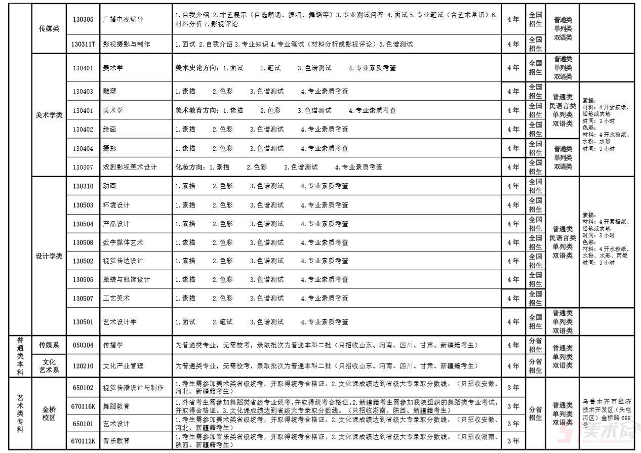 鳳山藝術學院2019年本科條理各專業測驗科目