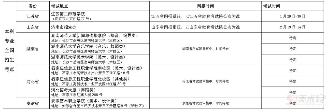 鳳山藝術學院2019年采取各省報名體系報考的省分
