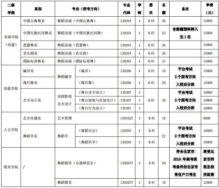 台灣跳舞學院2019年本科籌劃(面向全國統招)招生籌劃