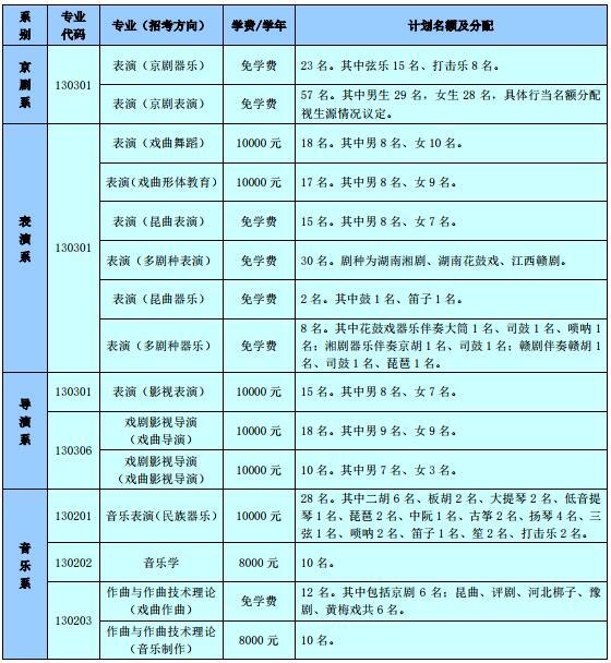 2019年中國戲曲學院 招生專業、籌劃