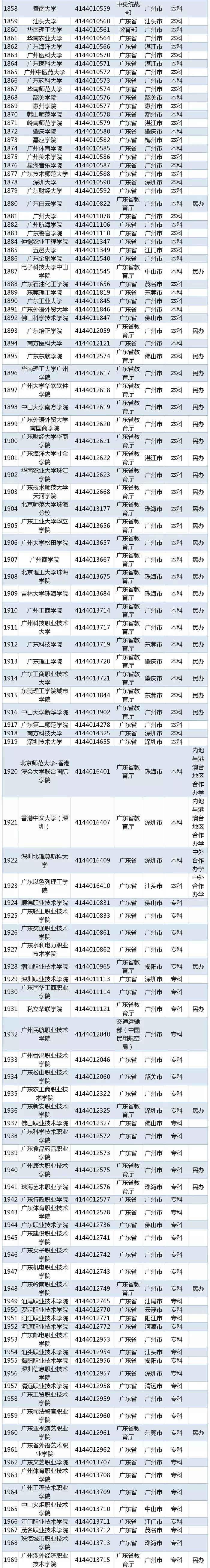 2019年全国高等学校名单