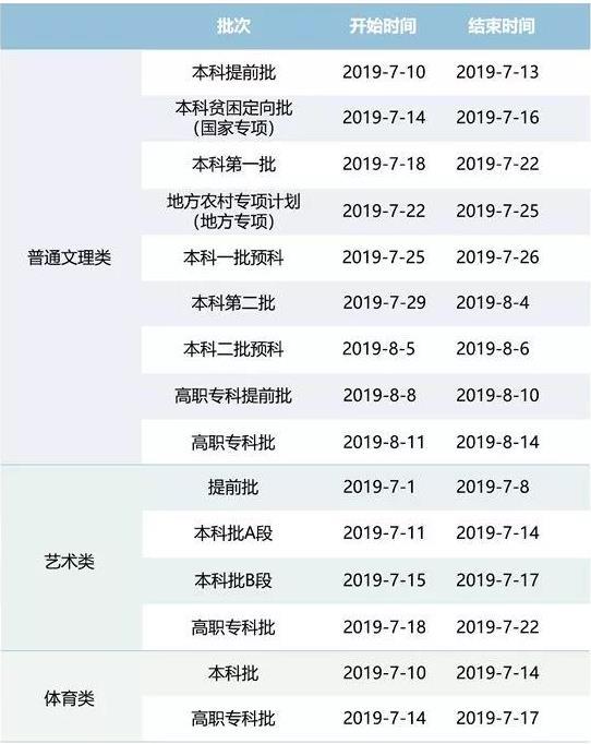 7月初-8月中旬 各批次志愿投档录取